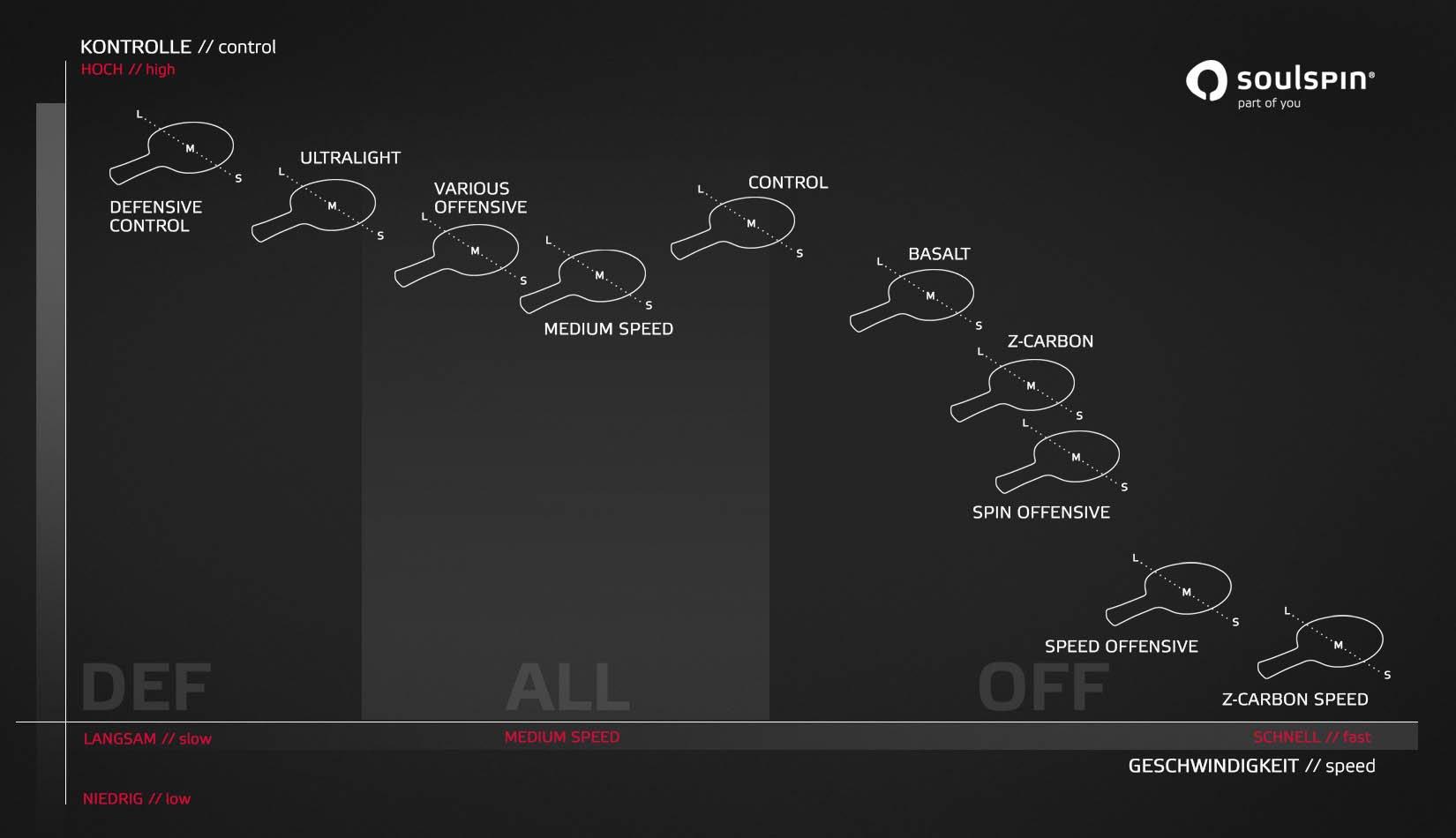 소울스핀 탁구 블레이드 속도와 컨트롤 성능에 따른 블레이드 비교