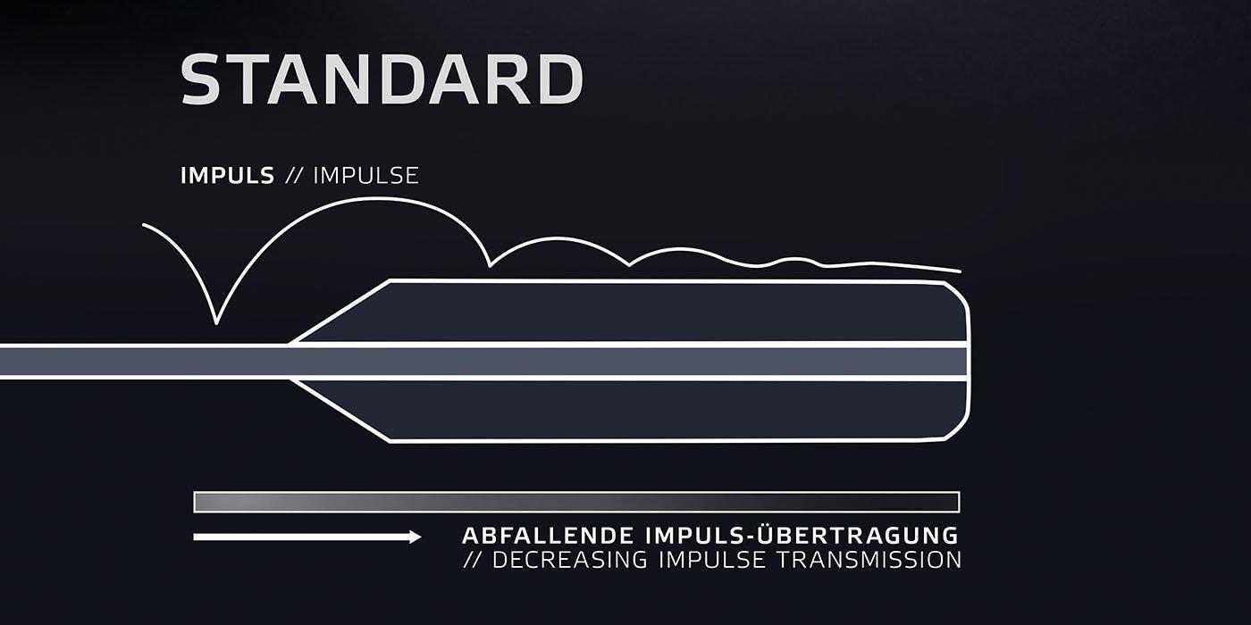 표준 탁구 그립의 자극 전달도